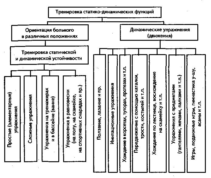 Схема I. Использование